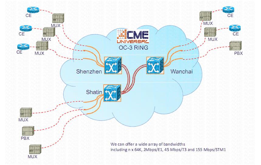 Acme Communications  U2013 Iplc  International Private Leased Circuit