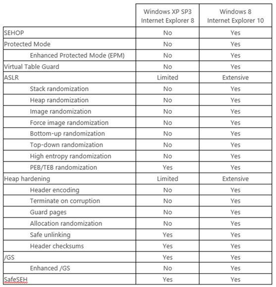 ms_xp_risk_vs_win8_2013